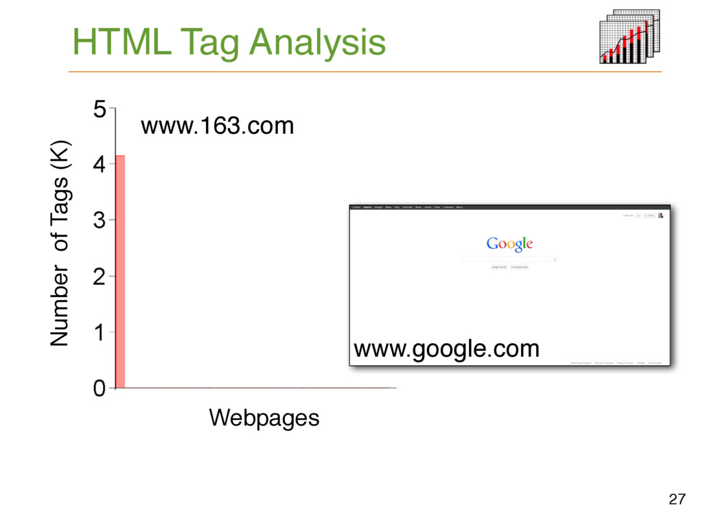 HTML Tag Analysis www.google.com 27 5 Number of...