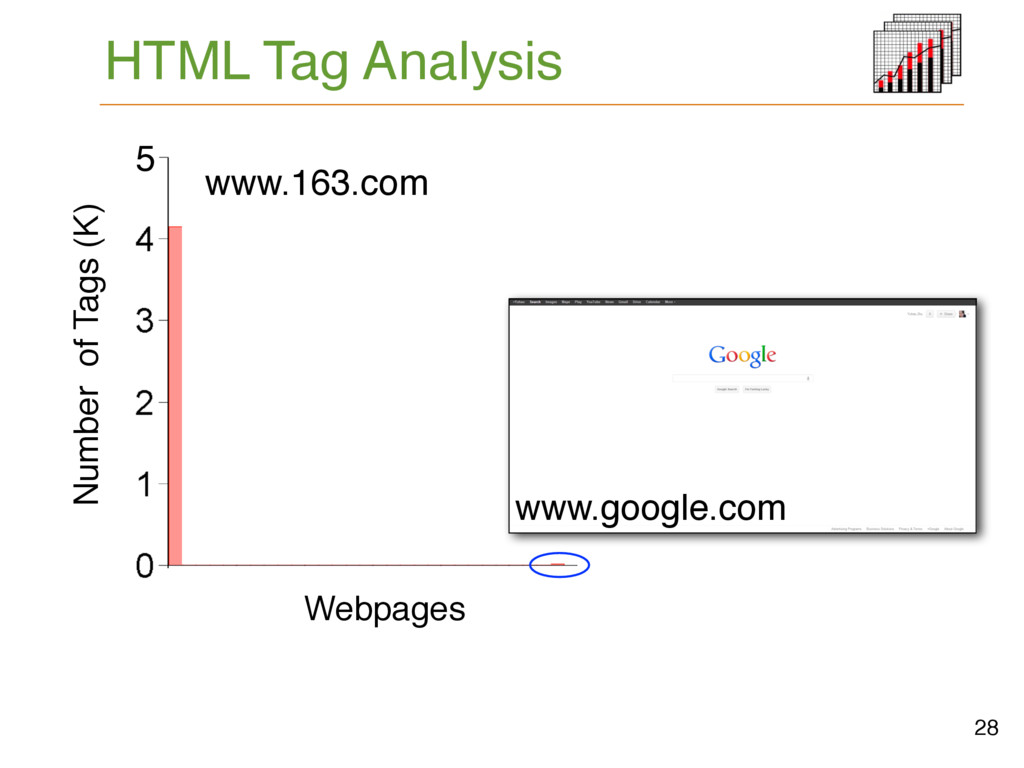 HTML Tag Analysis # Tags 28 5K www.google.com 5...