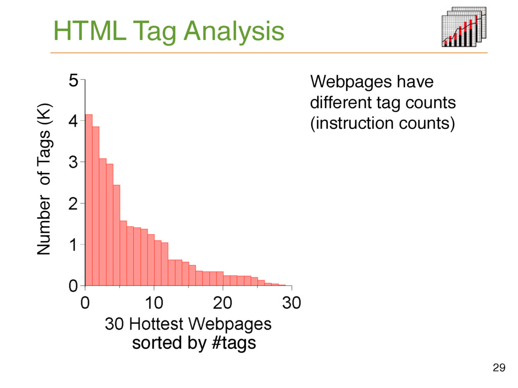 HTML Tag Analysis # Tags 29 5K sorted by #tags ...