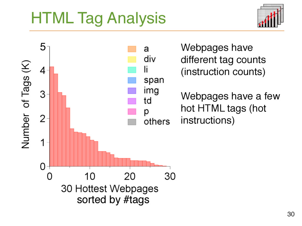 HTML Tag Analysis # Tags Webpages have a few ho...