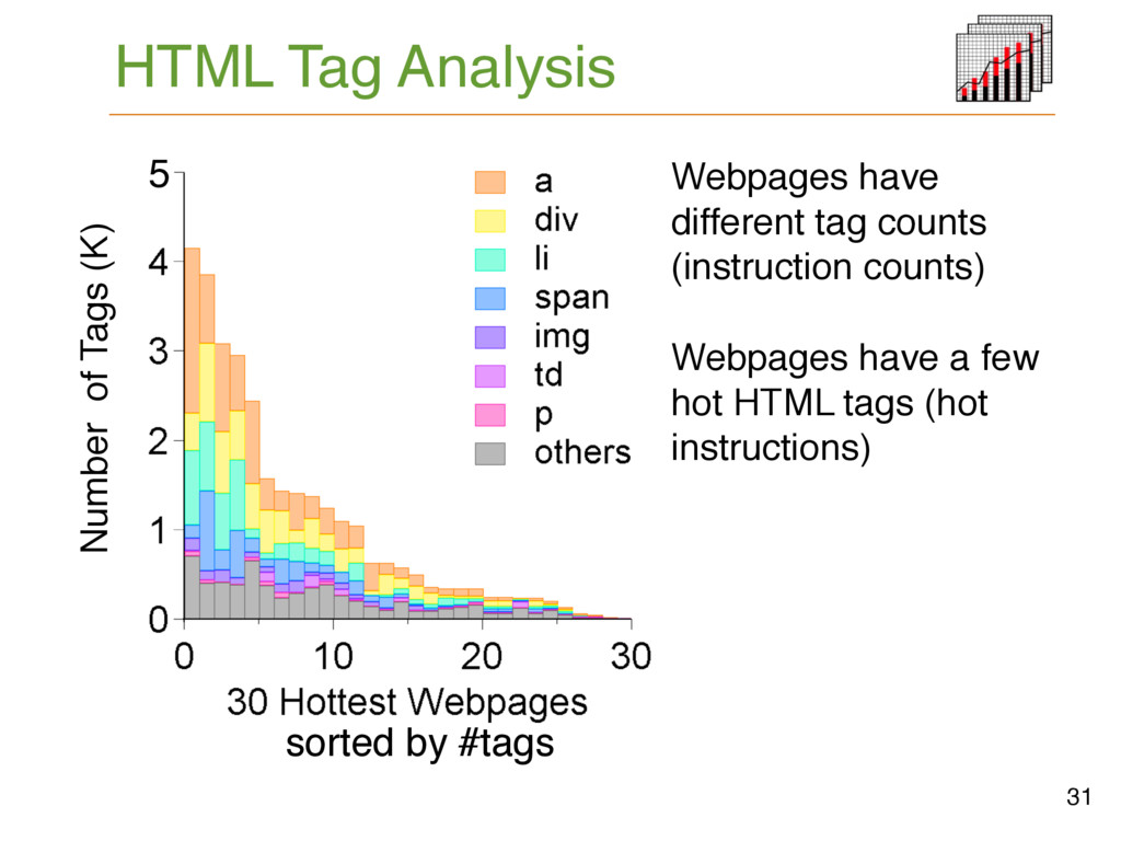 HTML Tag Analysis # Tags # Tags 31 5K sorted by...