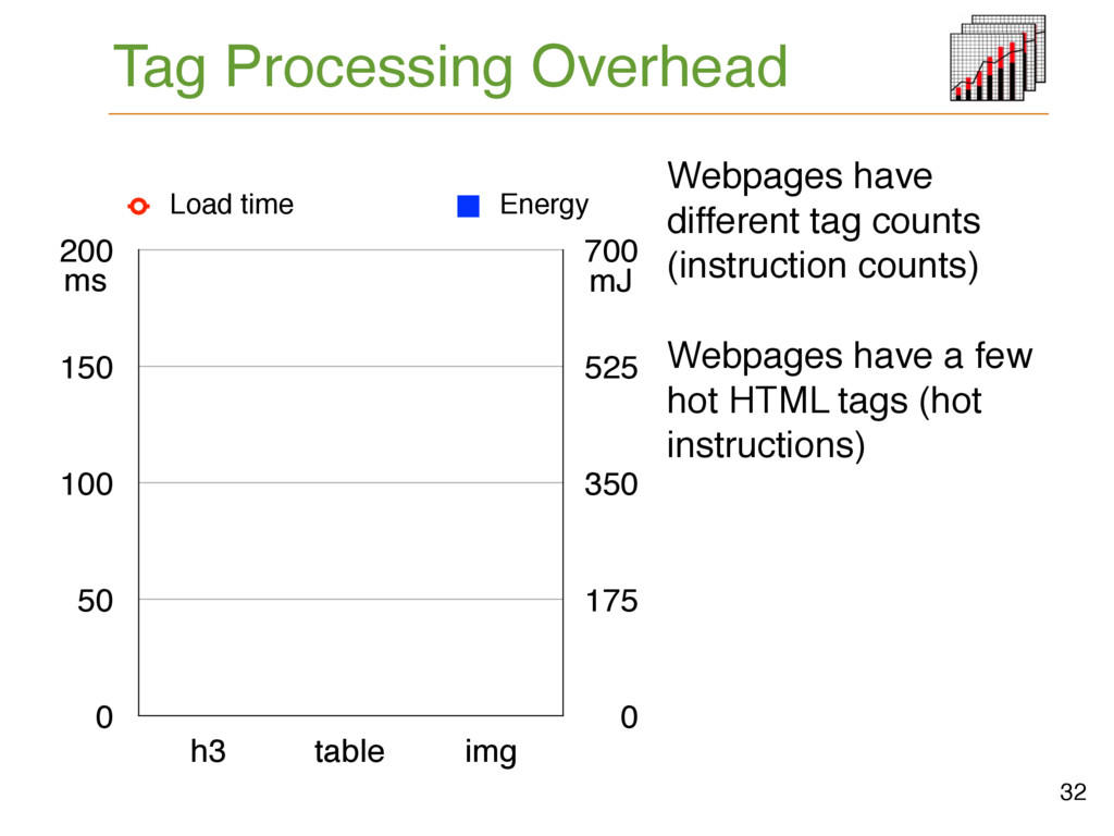 Tag Processing Overhead 32 0 50 100 150 200 h3 ...