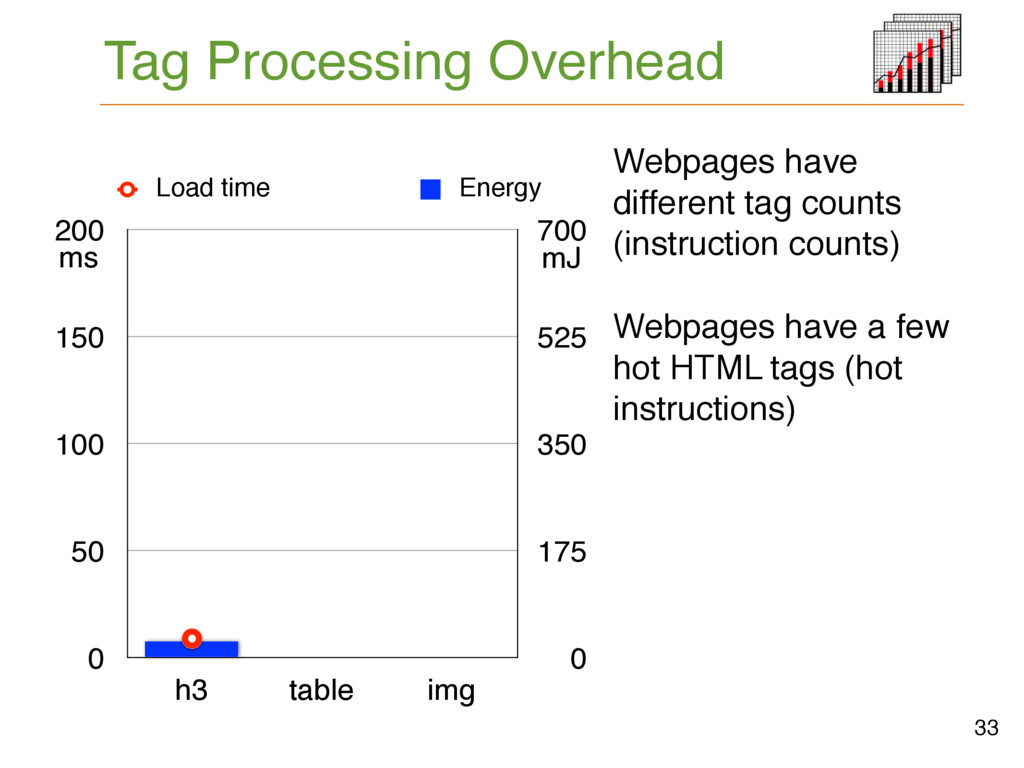 Tag Processing Overhead 33 0 50 100 150 200 h3 ...