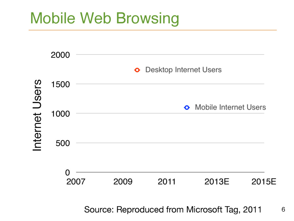 6 Mobile Web Browsing Source: Reproduced from M...