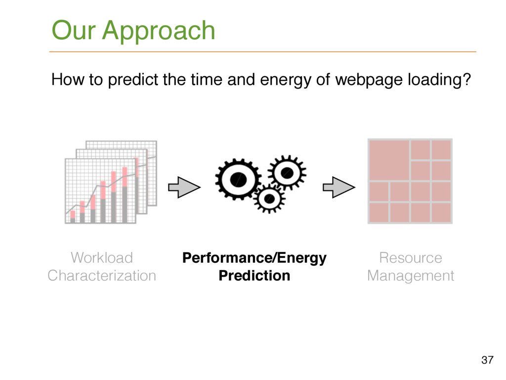 Our Approach 37 Performance/Energy Prediction R...