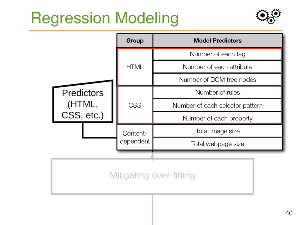 Regression Modeling 40 Group Model Predictors N...