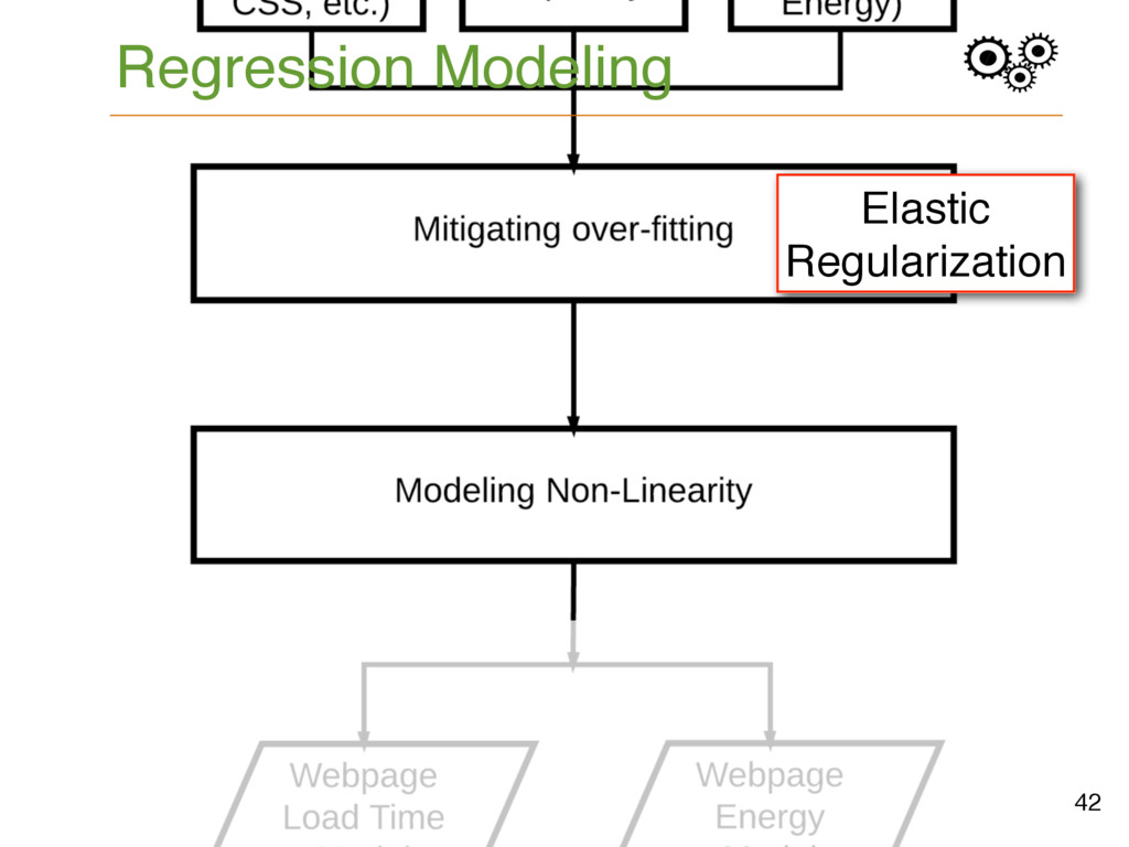 Regression Modeling 42 Elastic Regularization