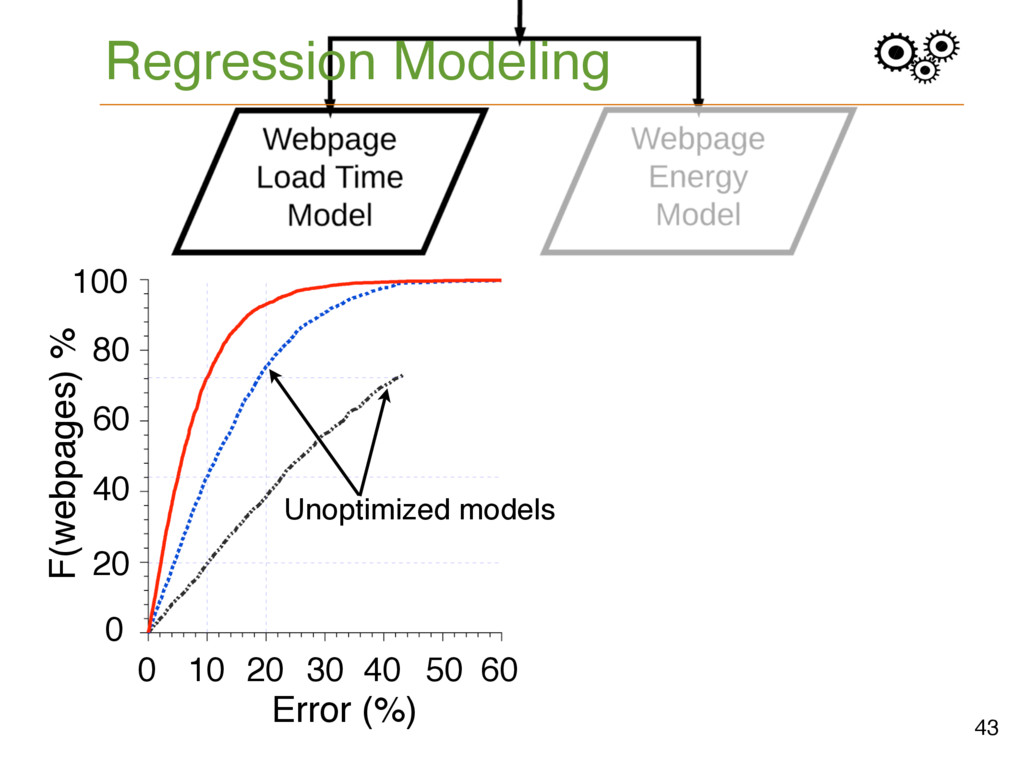 Regression Modeling 43 F(webpages) % 30 0 60 40...