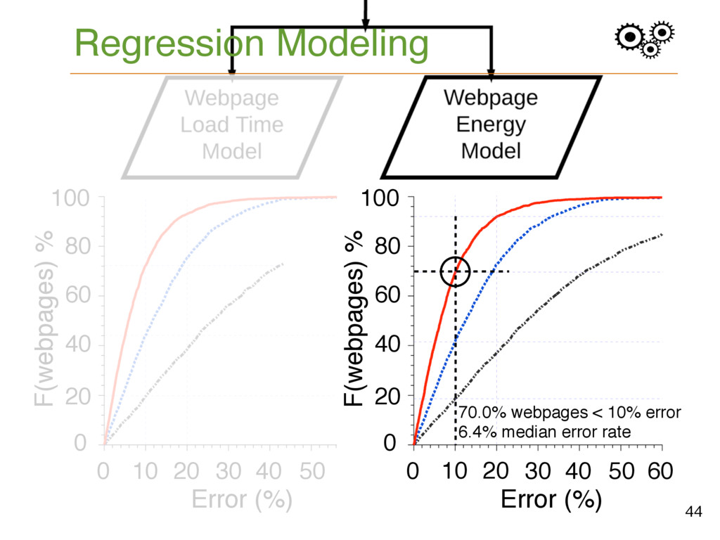 Regression Modeling 44 60 F(webpages) % 30 0 60...