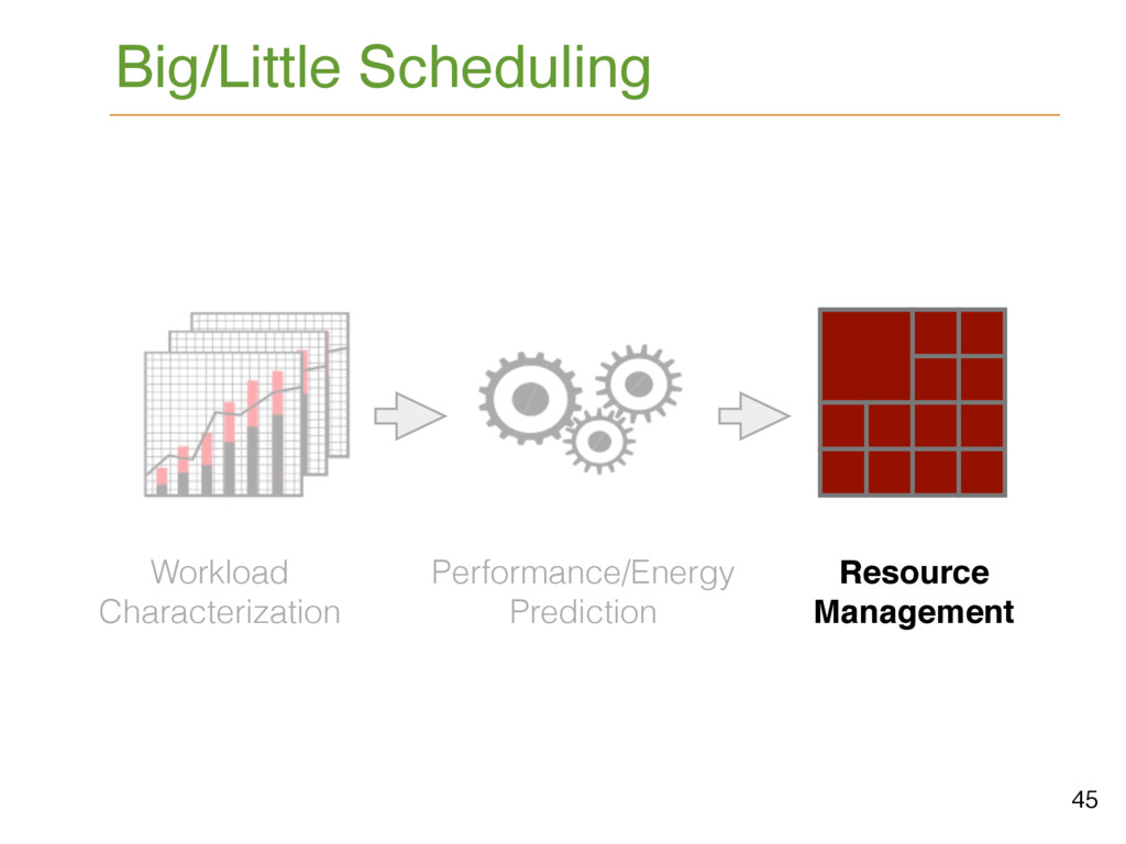 45 Workload Characterization Performance/Energy...