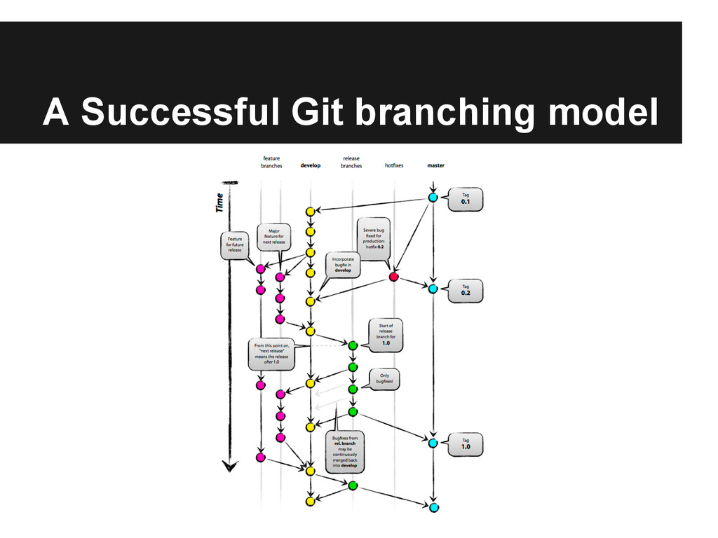 A Successful Git branching model