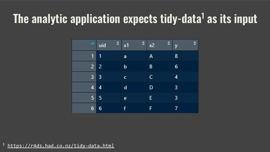 The analytic application expects tidy-data1 as ...