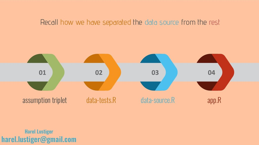 Recall how we have separated the data source fr...