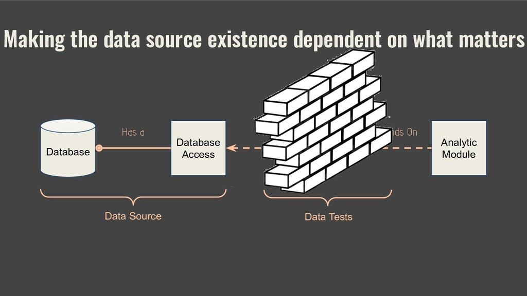 Making the data source existence dependent on w...
