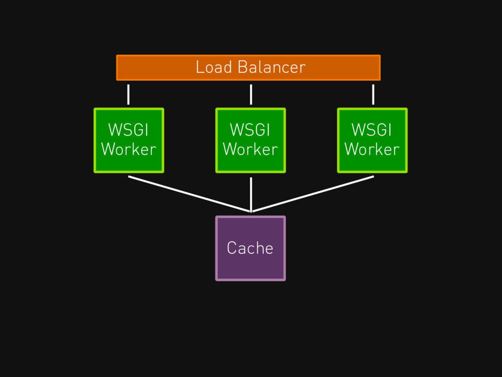 Load Balancer WSGI Worker WSGI Worker WSGI Work...