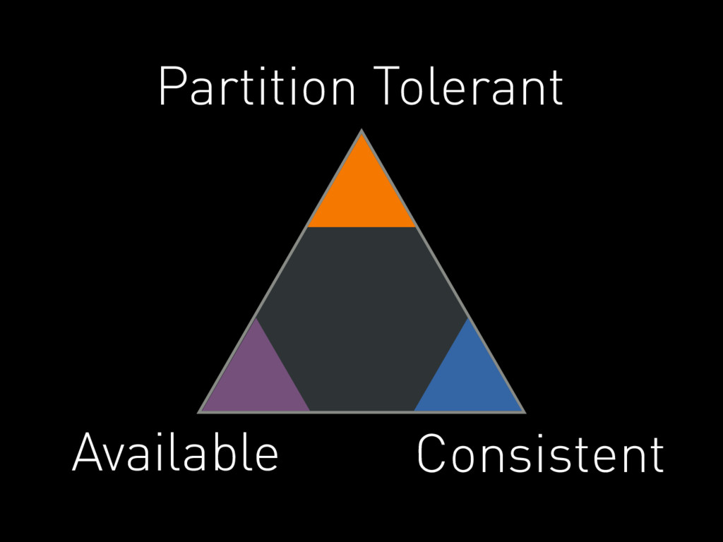 Partition Tolerant Consistent Available