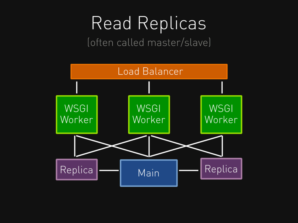 Read Replicas (often called master/slave) Load ...