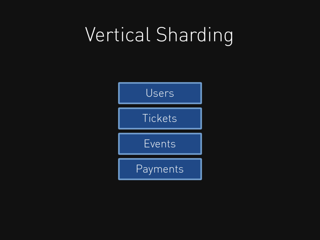 Vertical Sharding Users Tickets Events Payments