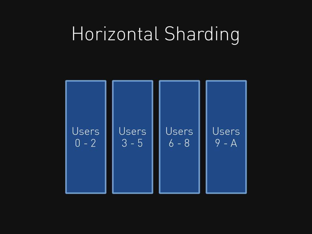 Horizontal Sharding Users 0 - 2 Users 3 - 5 Use...