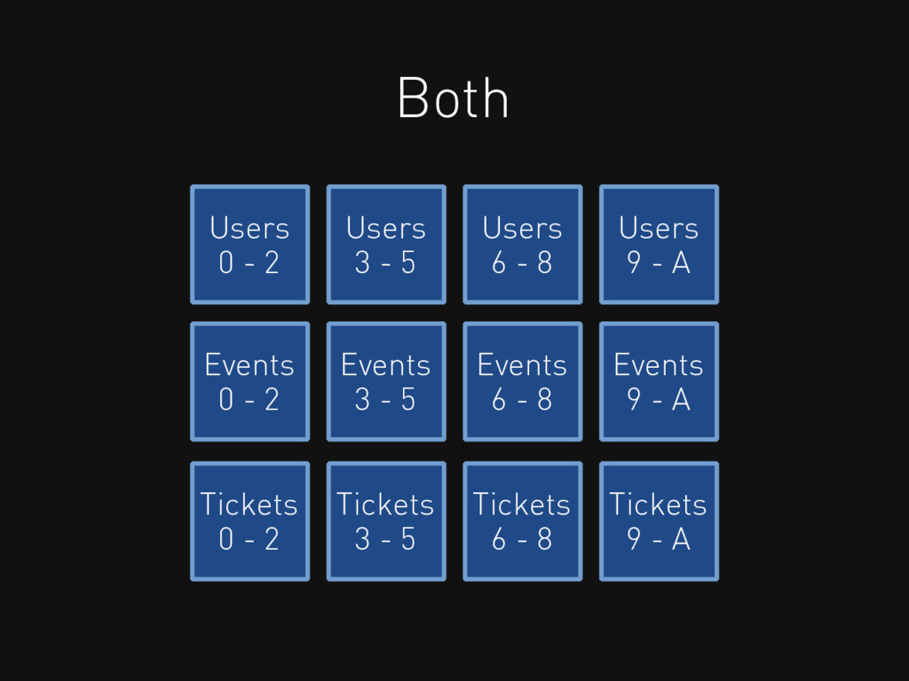 Both Users 0 - 2 Users 3 - 5 Users 6 - 8 Users ...