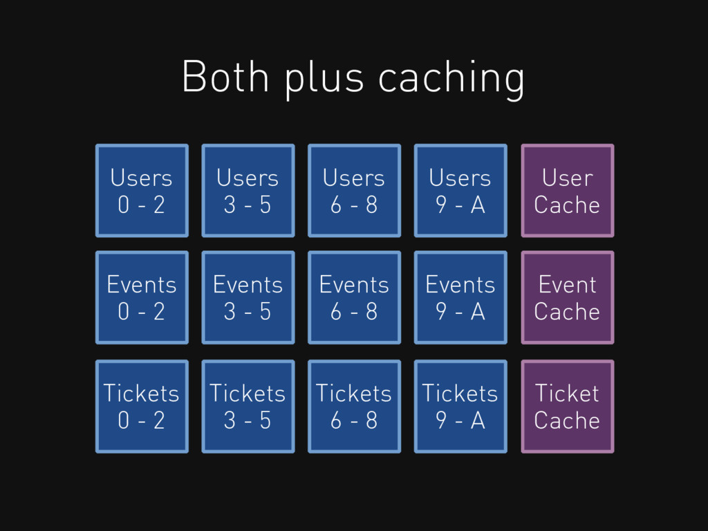 Both plus caching Users 0 - 2 Users 3 - 5 Users...