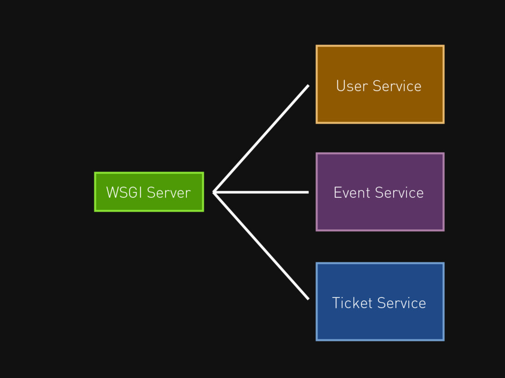 User Service Event Service Ticket Service WSGI ...