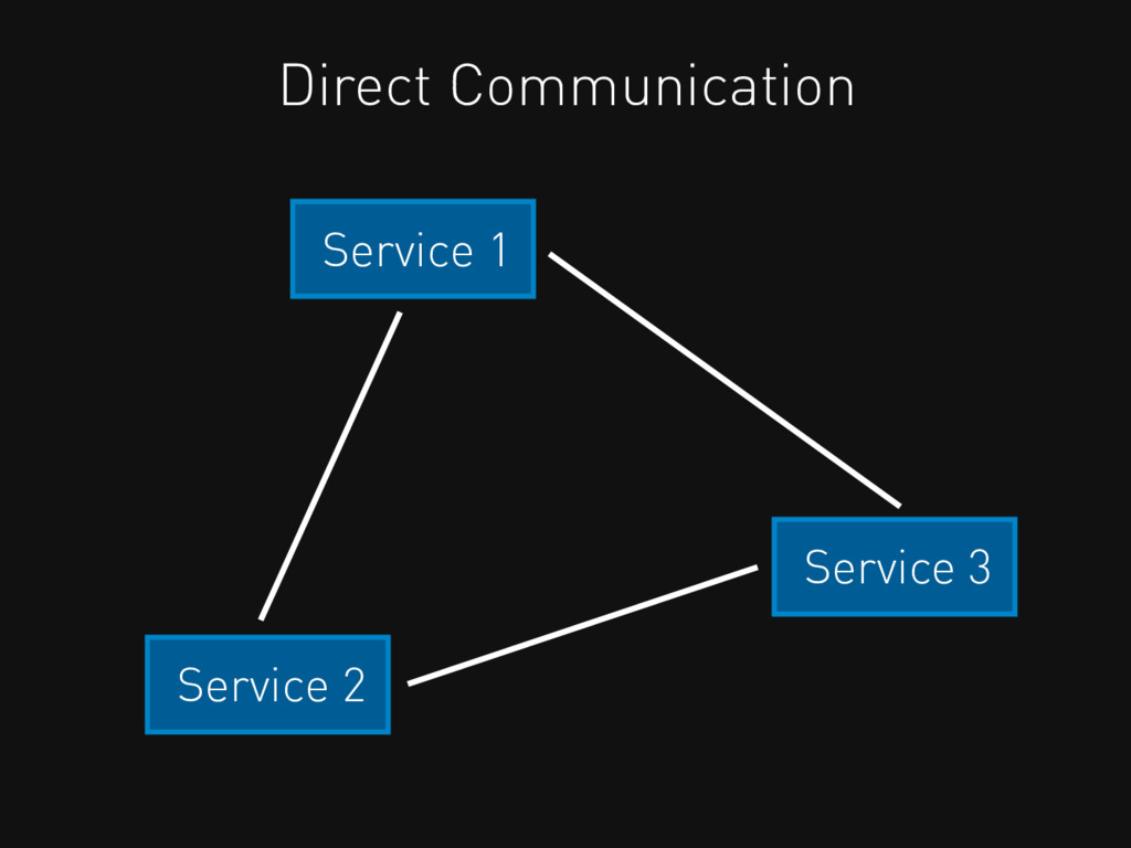 Service 2 Service 3 Service 1 Direct Communicat...
