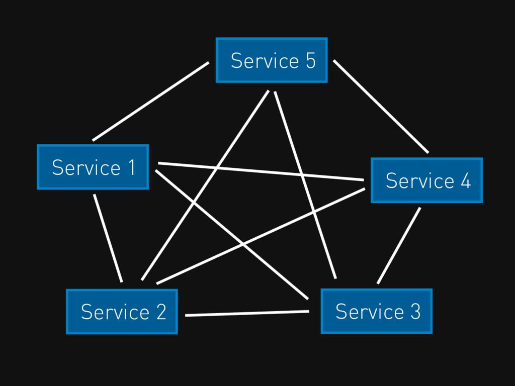 Service 2 Service 3 Service 1 Service 4 Service...