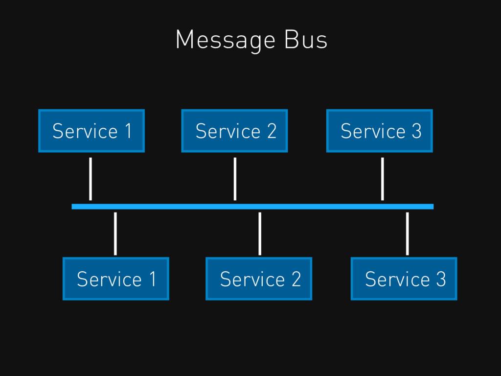 Service 2 Service 3 Service 1 Message Bus Servi...