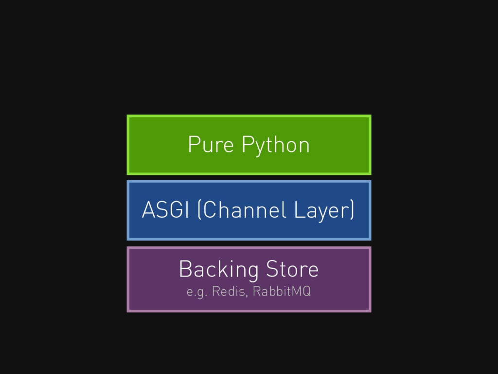 Backing Store e.g. Redis, RabbitMQ ASGI (Channe...