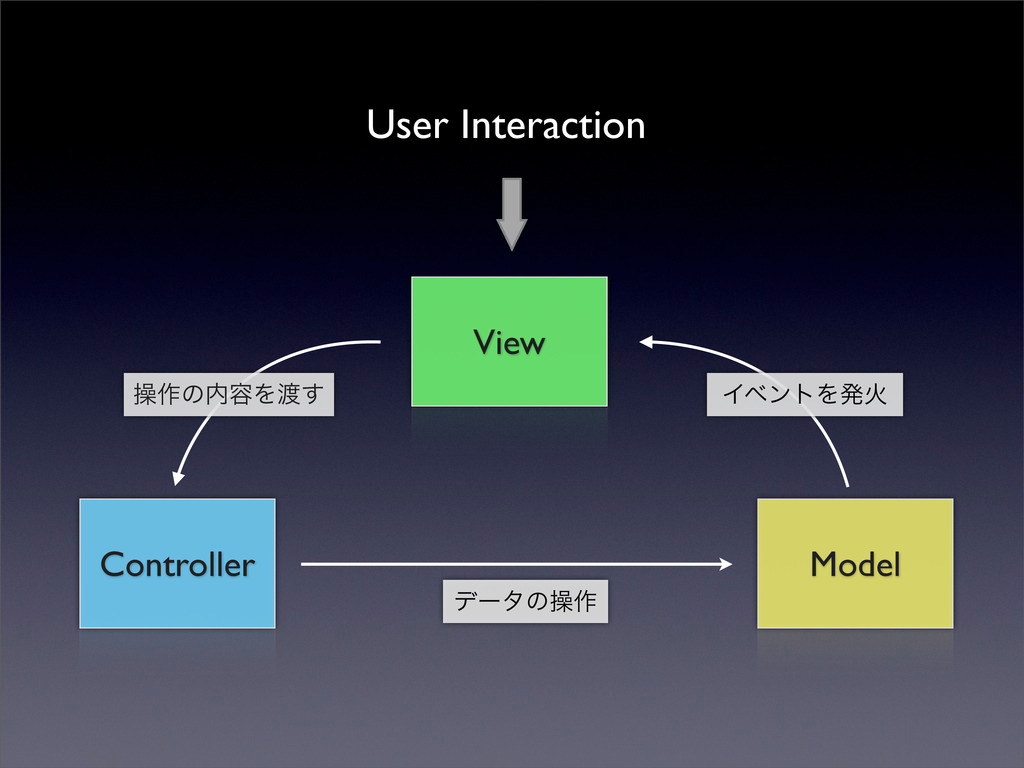 Controller Model View User Interaction σʔλͷૢ࡞ ૢ...