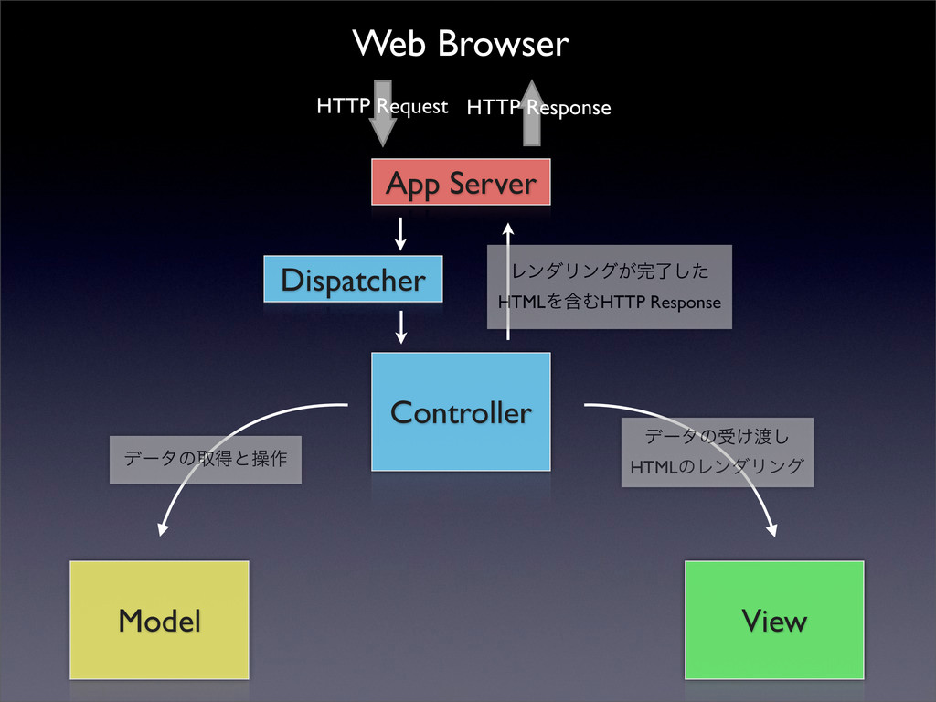 Controller Model View Dispatcher App Server Web...