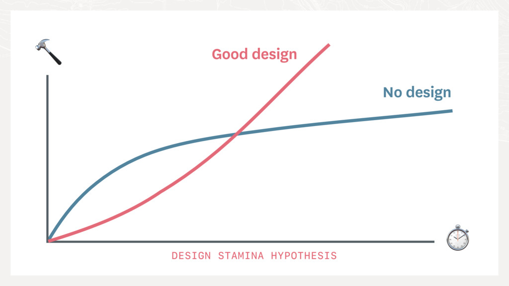 ⏱  DESIGN STAMINA HYPOTHESIS No design Good des...