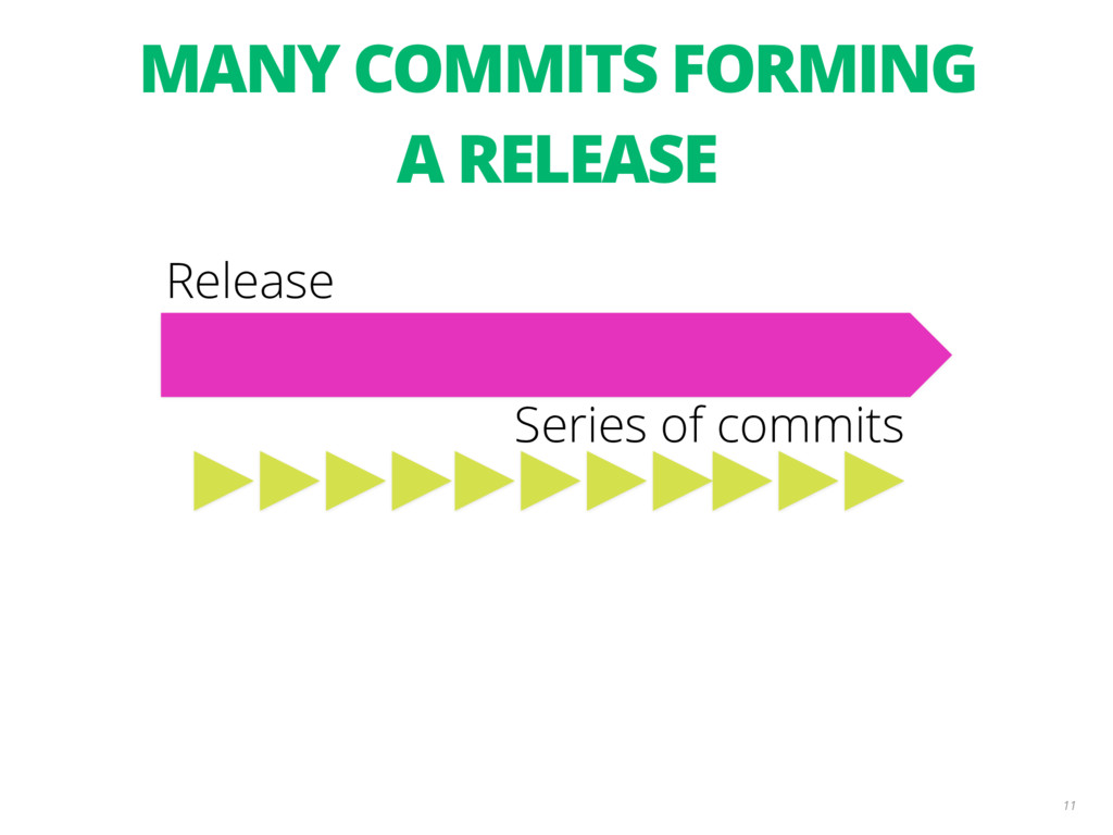 11 Series of commits Release MANY COMMITS FORMI...
