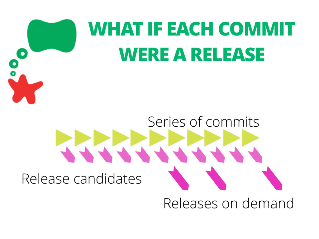 Release candidates Series of commits WHAT IF EA...