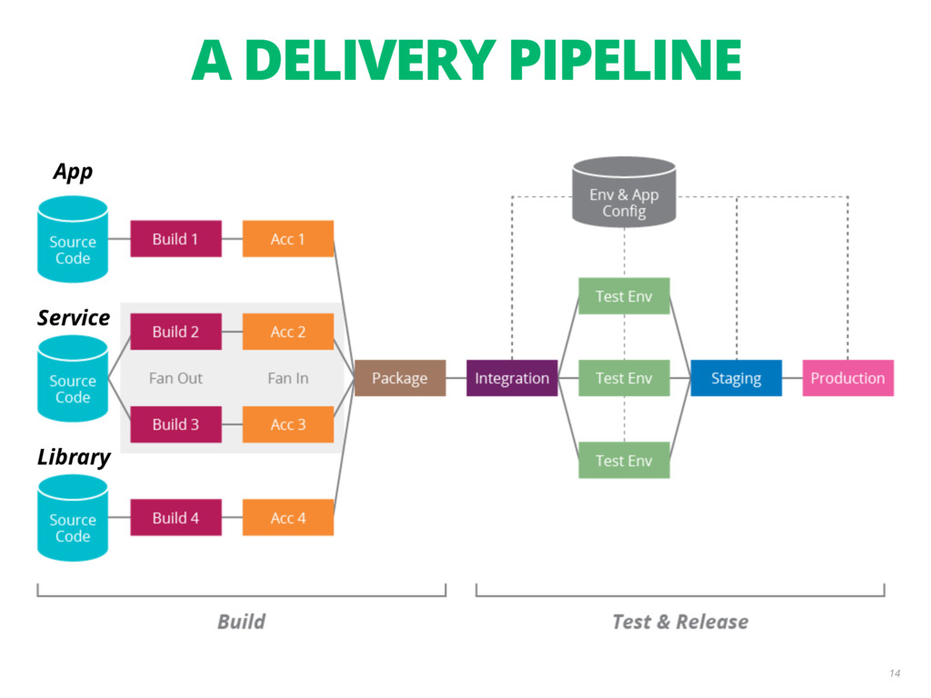 A DELIVERY PIPELINE 14 App Service Library