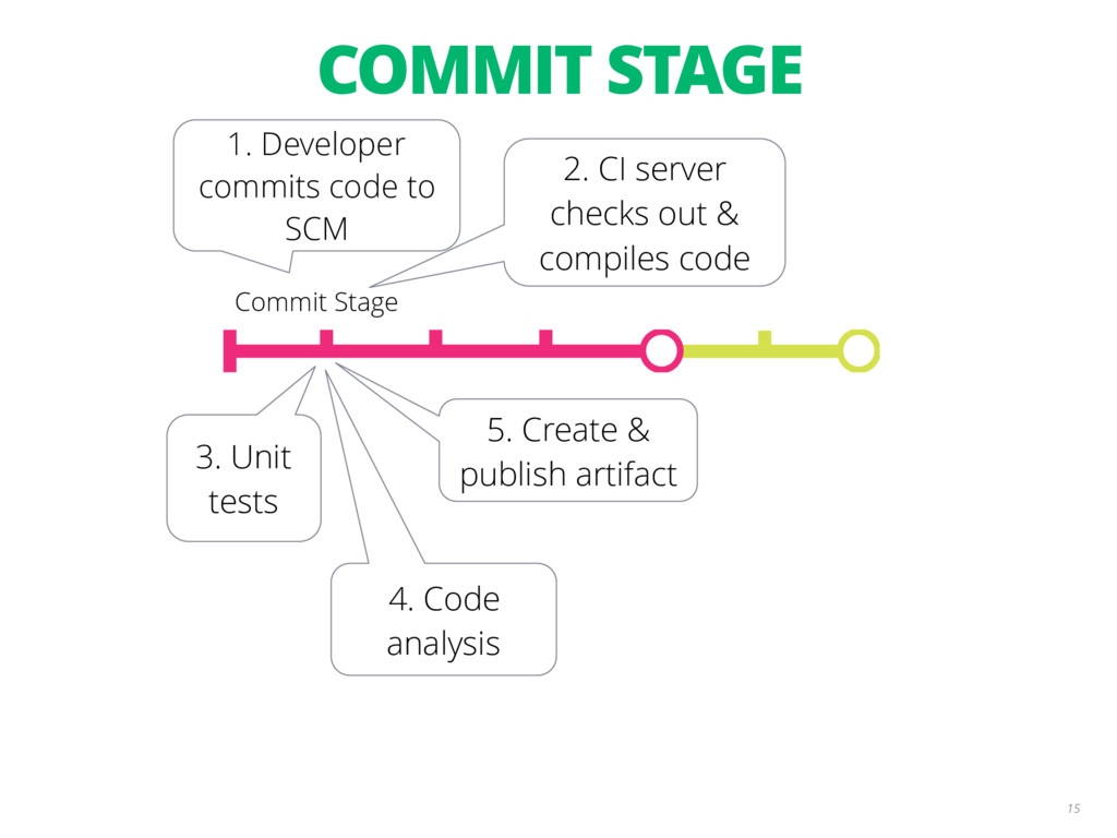 2. CI server checks out & compiles code 4. Code...