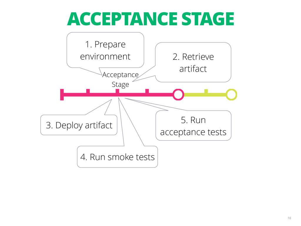16 2. Retrieve artifact 4. Run smoke tests 5. R...