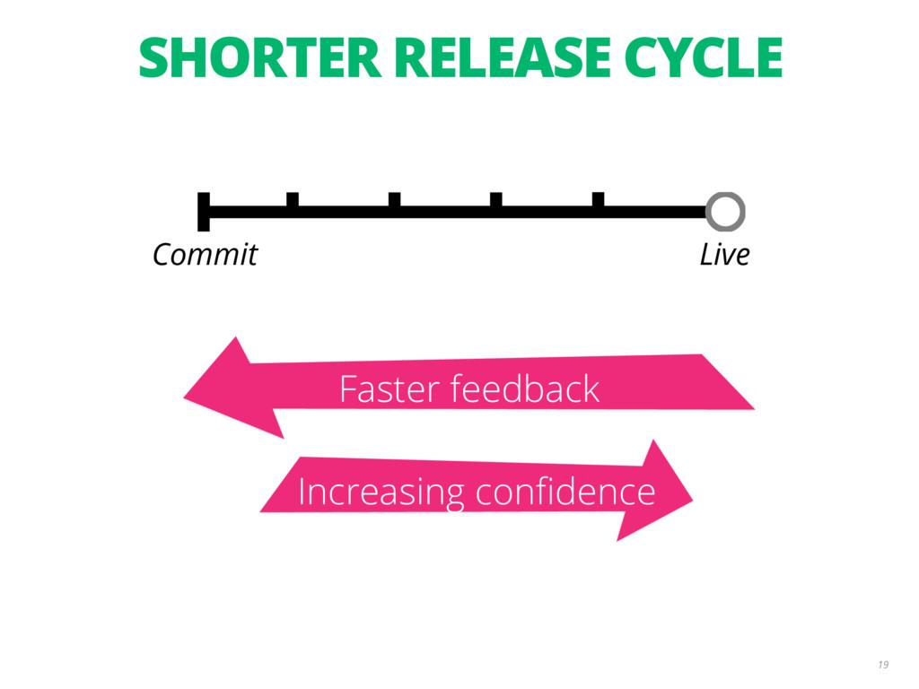 Increasing confidence Faster feedback SHORTER R...