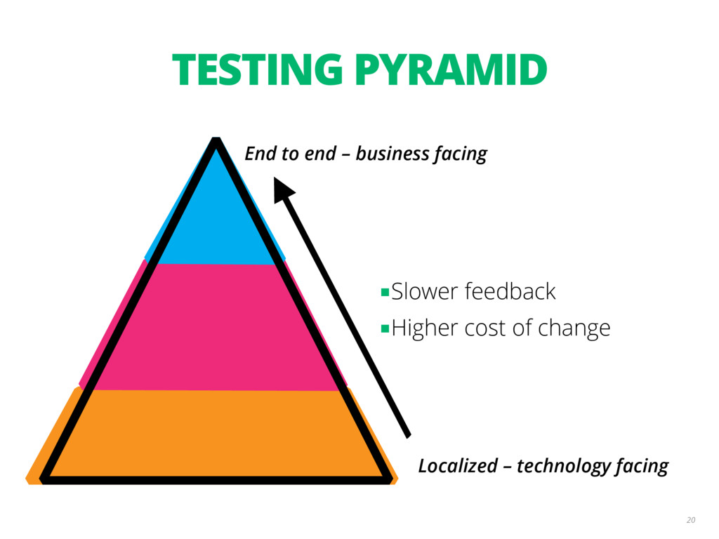 TESTING PYRAMID 20 End to end – business facing...