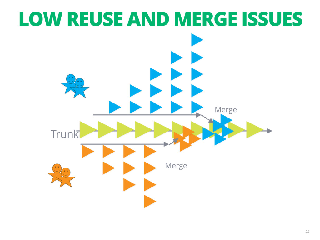 LOW REUSE AND MERGE ISSUES 22 Merge Merge Trunk...