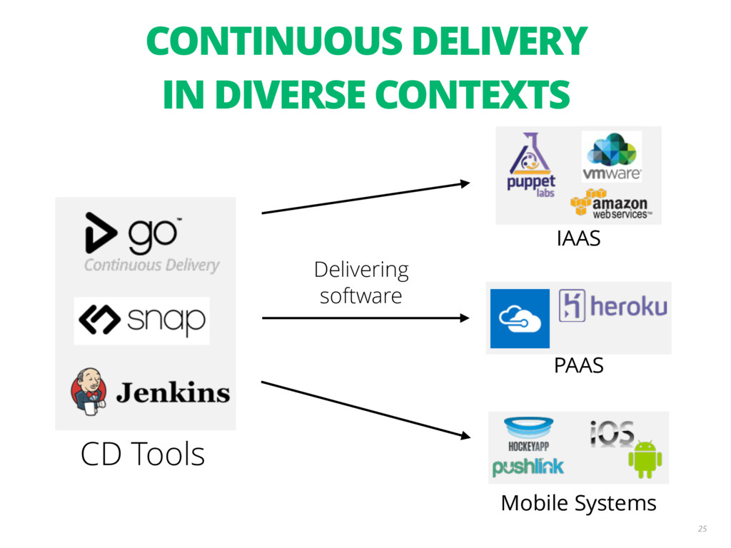 25 CD Tools IAAS PAAS Mobile Systems Delivering...