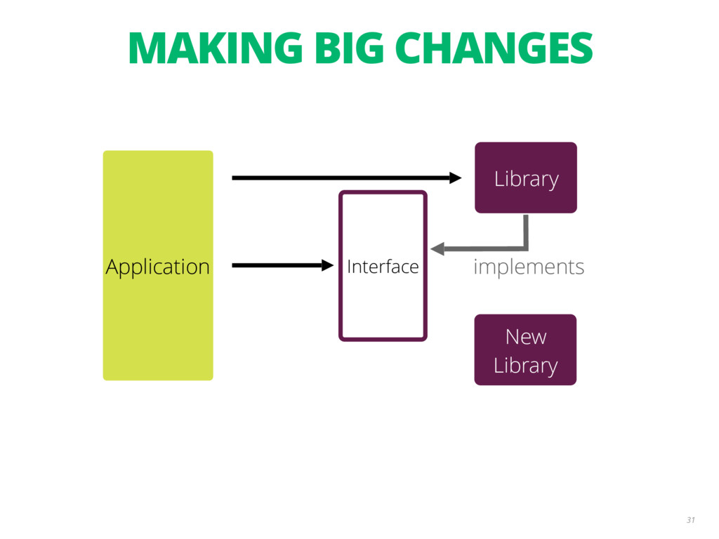 31 Interface implements Application New Library...
