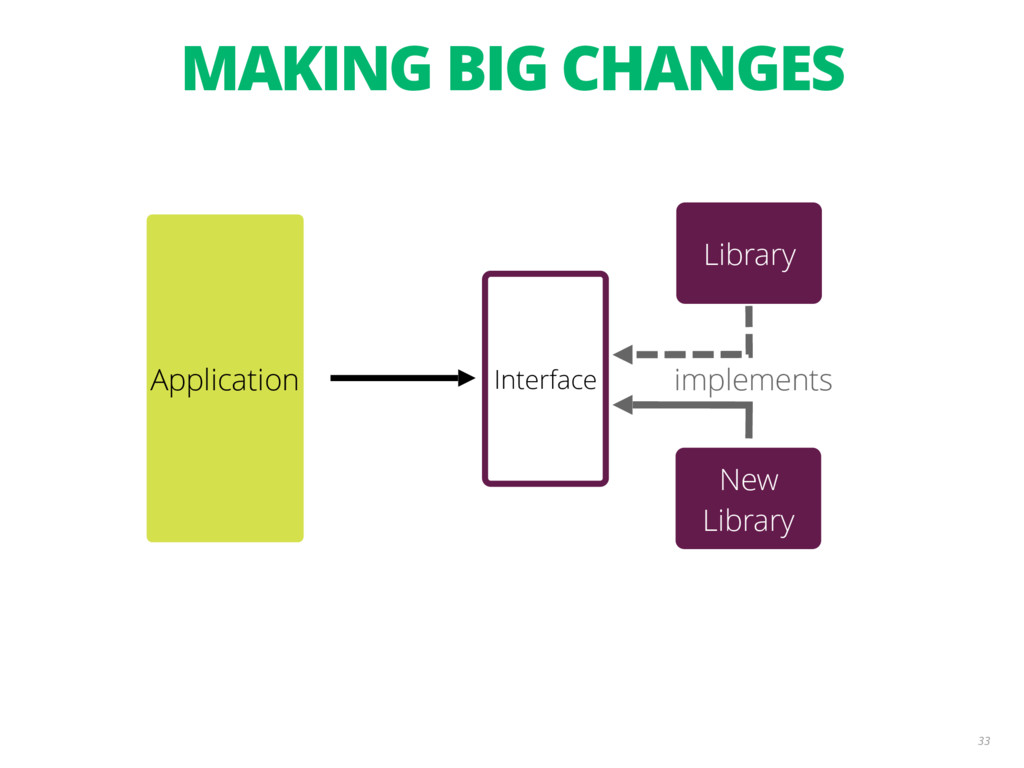 33 Interface implements Application New Library...