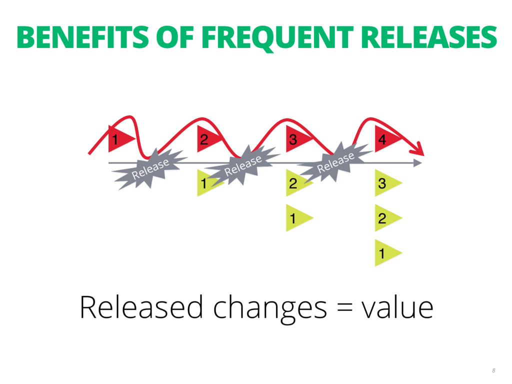 BENEFITS OF FREQUENT RELEASES 8 1 2 3 4 1 1 2 1...