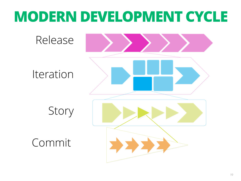 10 Release Iteration Story Commit MODERN DEVELO...