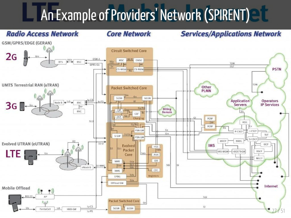 An Example of Providers' Network (SPIRENT) 27 /...