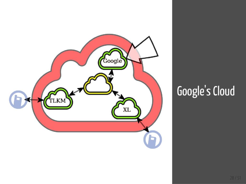 28 / 51 Google's Cloud