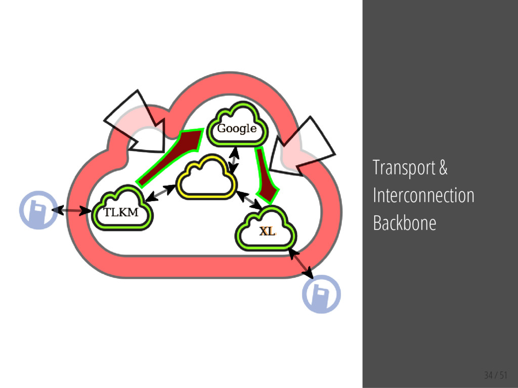 34 / 51 Transport & Interconnection Backbone