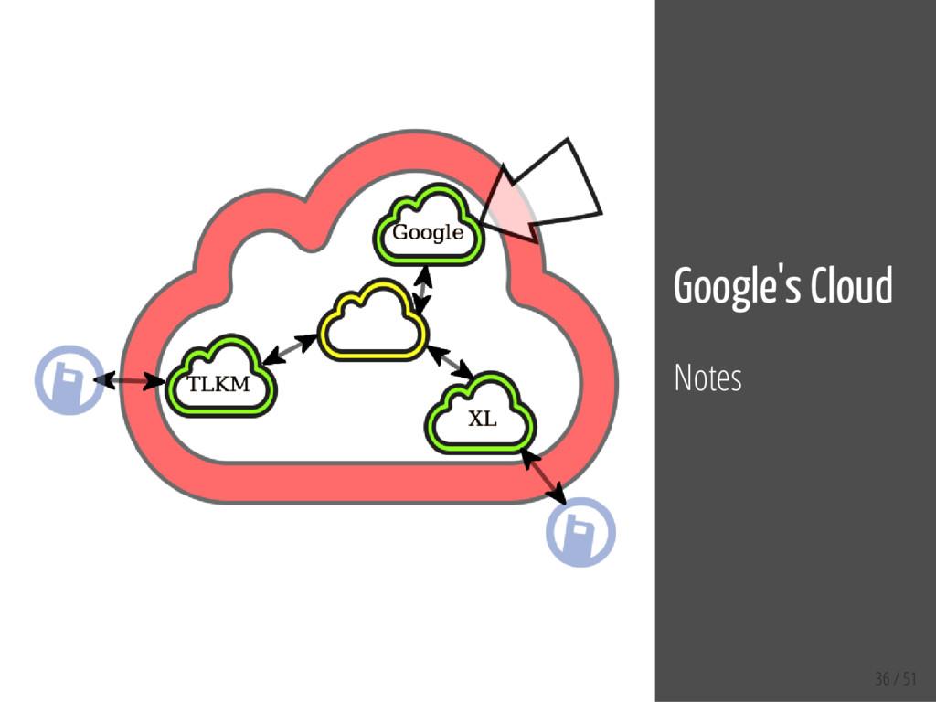 36 / 51 Google's Cloud Notes
